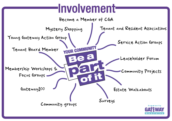Diagram outlining the different ways you can get involved as a CGA member