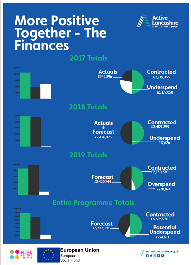 MPT Finances Graphic